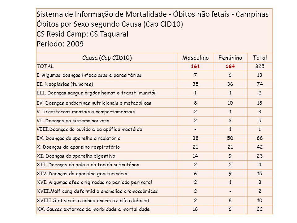 Sistema de Informação de Mortalidade - Óbitos não fetais - Campinas Óbitos por Sexo segundo Causa (Cap CID10) CS Resid Camp: CS Taquaral Período: 2009
