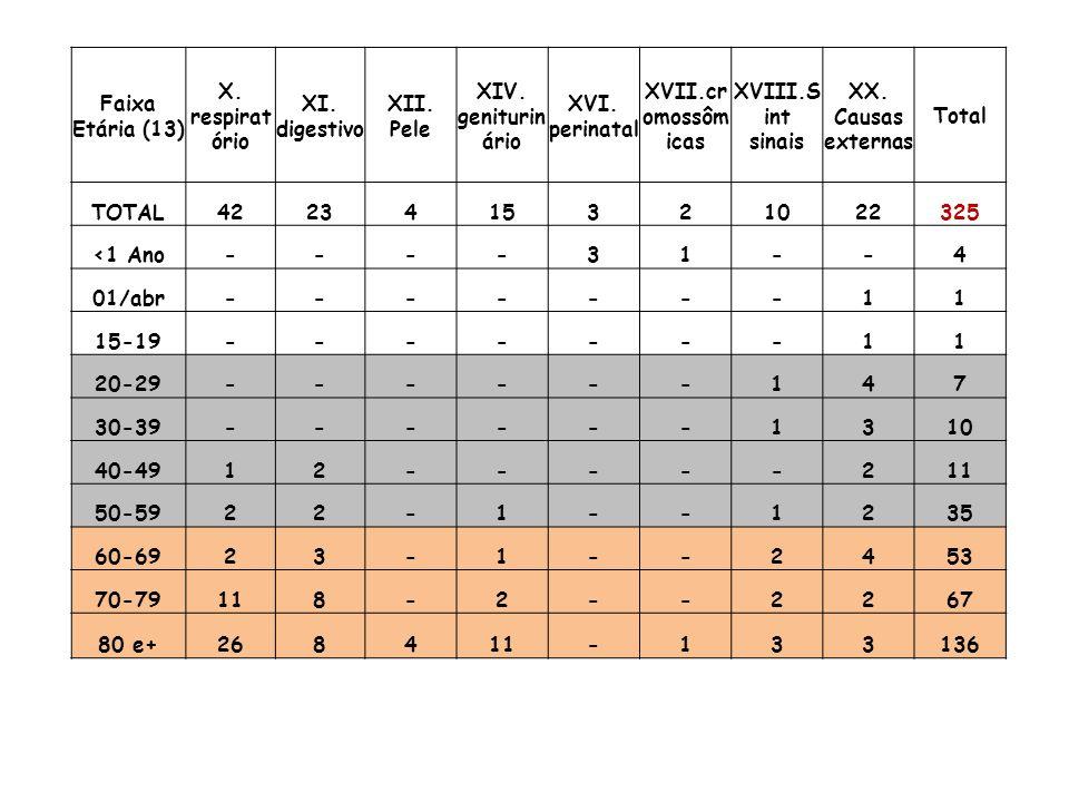 Sistema de Informação de Mortalidade - Óbitos não fetais - Campinas Óbitos por Sexo segundo Causa (Cap CID10) CS Resid Camp: CS Taquaral Faixa Etária (13): 20-29, 30-39, 40-49, 50-59 Período: 2009 Causa (Cap CID10)MasculinoFemininoTotal TOTAL441963 I.