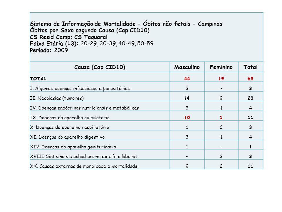 Causa (Cap CID10)MasculinoFemininoTotal I.Algumas doenças infecciosas e parasitárias4610 II.