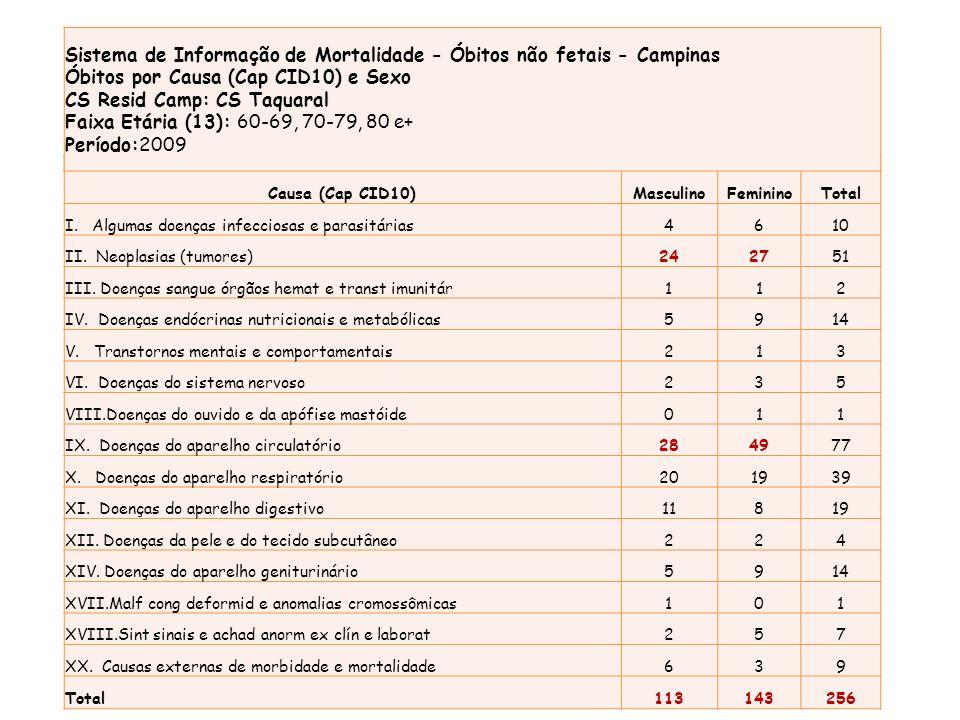 Causa (Cap CID10)MasculinoFemininoTotal I. Algumas doenças infecciosas e parasitárias4610 II. Neoplasias (tumores)242751 III. Doenças sangue órgãos he