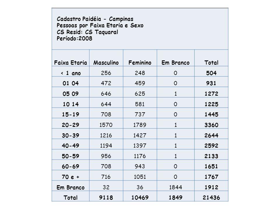 Razão de sexos = (pop do sexo masculino/ pop do sexo feminino)x 100 1.