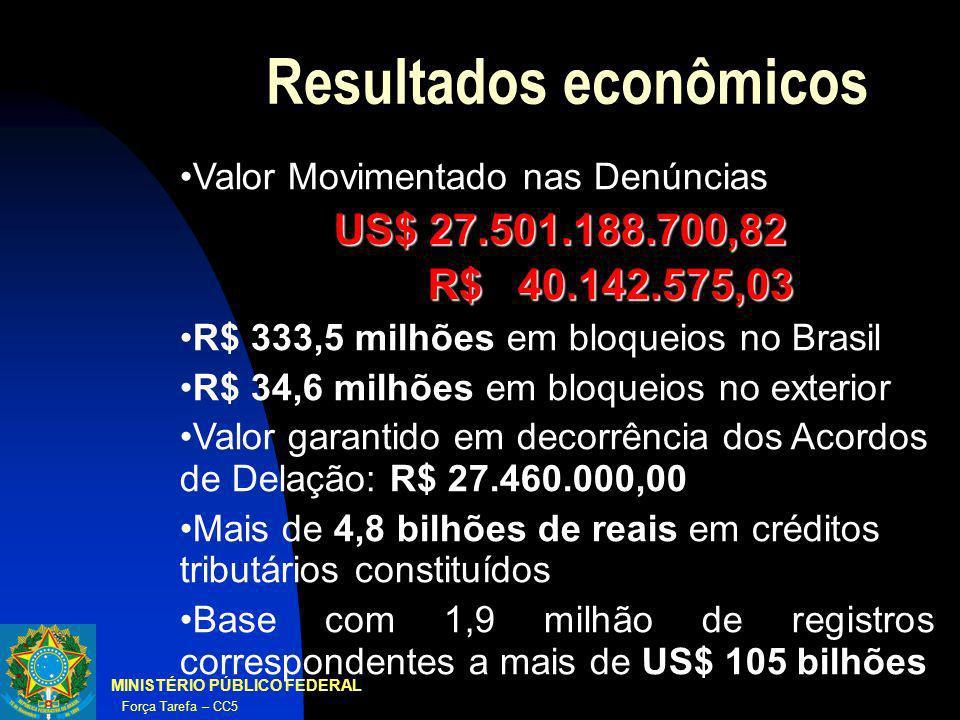 MINISTÉRIO PÚBLICO FEDERAL Força Tarefa – CC5 Resultados econômicos Valor Movimentado nas Denúncias US$ 27.501.188.700,82 R$ 40.142.575,03 R$ 40.142.5