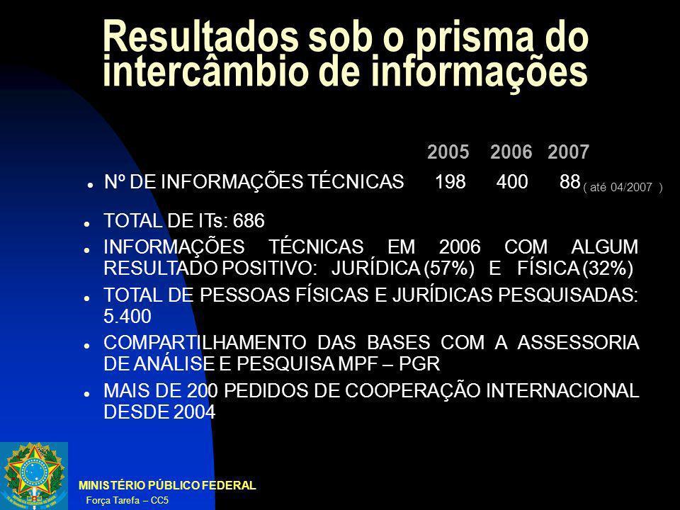 MINISTÉRIO PÚBLICO FEDERAL Força Tarefa – CC5 Resultados sob o prisma do intercâmbio de informações TOTAL DE ITs: 686 INFORMAÇÕES TÉCNICAS EM 2006 COM