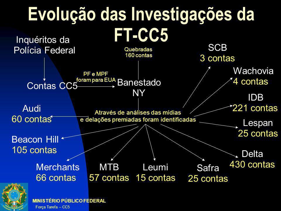 MINISTÉRIO PÚBLICO FEDERAL Força Tarefa – CC5 Evolução das Investigações da FT-CC5 Contas CC5 Inquéritos da Polícia Federal Banestado NY Quebradas 160