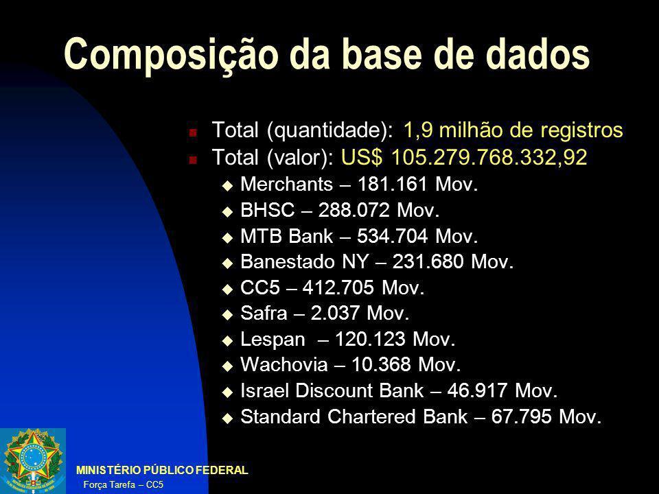 MINISTÉRIO PÚBLICO FEDERAL Força Tarefa – CC5 Composição da base de dados Total (quantidade): 1,9 milhão de registros Total (valor): US$ 105.279.768.3