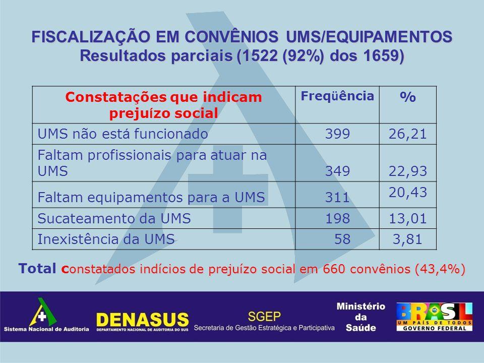 FISCALIZAÇÃO EM CONVÊNIOS UMS/EQUIPAMENTOS Resultados parciais (1522 (92%) dos 1659) Constata ç ões que indicam preju í zo social Freq ü ência % UMS n