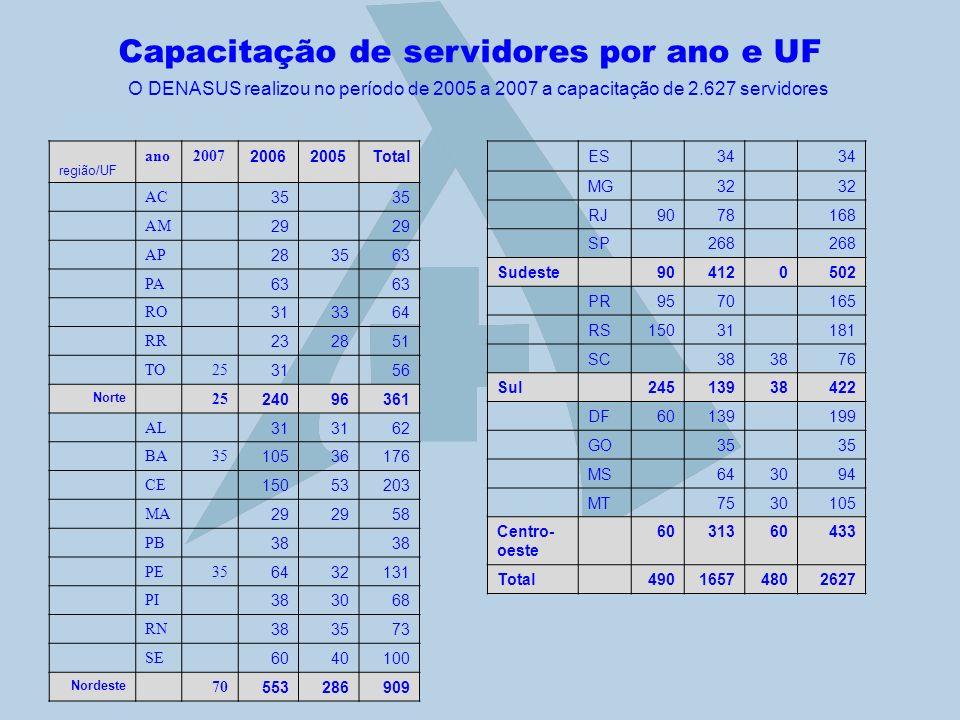 Capacitação de servidores por ano e UF região/UF ano2007 20062005Total AC 35 AM 29 AP 283563 PA 63 RO 313364 RR 232851 TO25 31 56 Norte 25 24096361 AL
