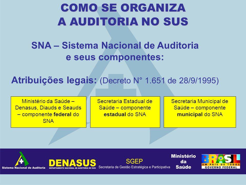 SNA – Sistema Nacional de Auditoria e seus componentes: Atribuições legais: (Decreto N° 1.651 de 28/9/1995) COMO SE ORGANIZA A AUDITORIA NO SUS Minist