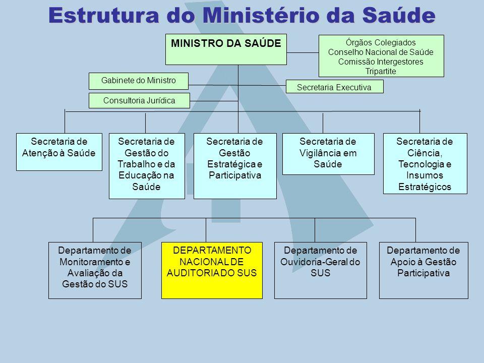 Estrutura do Ministério da Saúde MINISTRO DA SAÚDE Secretaria Executiva Gabinete do Ministro Órgãos Colegiados Conselho Nacional de Saúde Comissão Int