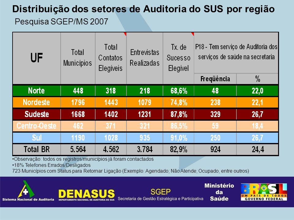 Distribuição dos setores de Auditoria do SUS por região Pesquisa SGEP/MS 2007 Observação: todos os registros/municípios já foram contactados 18% Telef