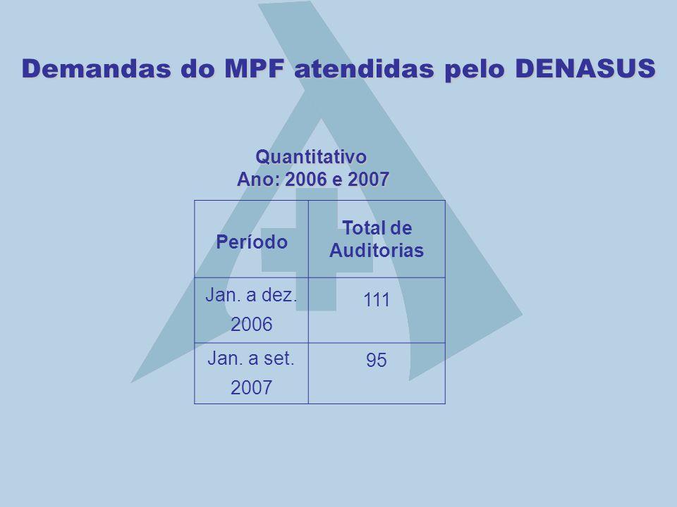 Demandas do MPF atendidas pelo DENASUS Período Total de Auditorias Jan. a dez. 2006 111 Jan. a set. 2007 95 Quantitativo Ano: 2006 e 2007