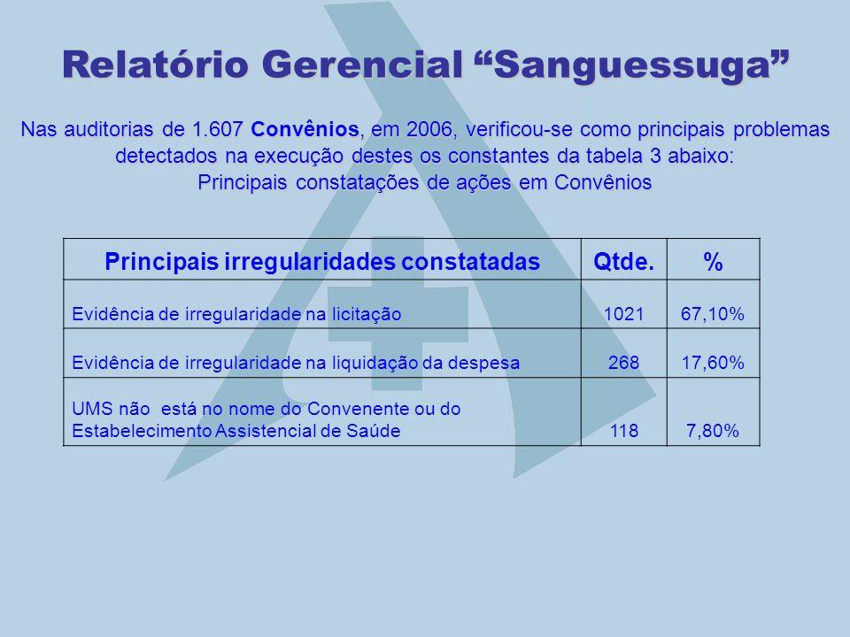 Relatório Gerencial Sanguessuga Nas auditorias de 1.607 Convênios, em 2006, verificou-se como principais problemas detectados na execução destes os co
