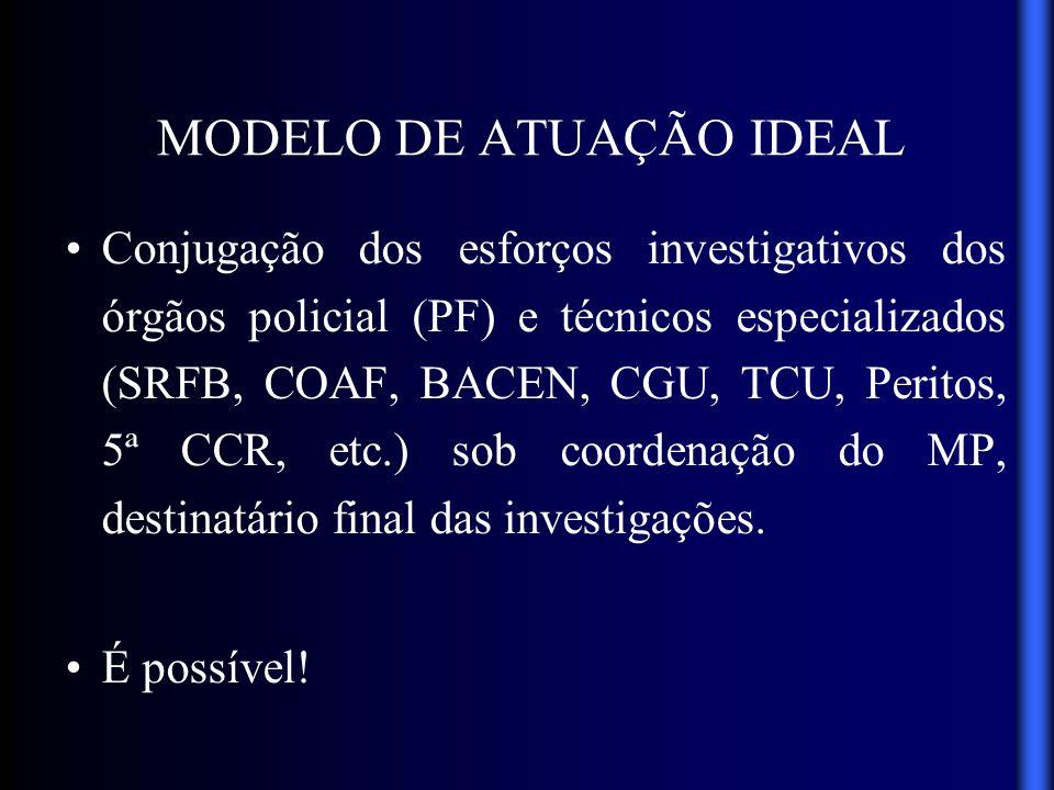 QUEBRA DO SIGILO BANCÁRIO Relatório ASSPA (SIMBA / Informática local) Análise: - CGU; - ASSPA; - 5ª CCR; - Local.