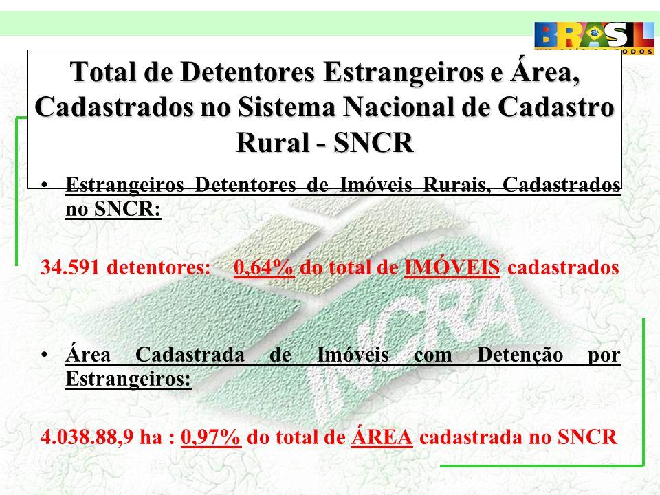 Total de Detentores Estrangeiros e Área, Cadastrados no Sistema Nacional de Cadastro Rural - SNCR Estrangeiros Detentores de Imóveis Rurais, Cadastrados no SNCR: 34.591 detentores: 0,64% do total de IMÓVEIS cadastrados Área Cadastrada de Imóveis com Detenção por Estrangeiros: 4.038.88,9 ha : 0,97% do total de ÁREA cadastrada no SNCR