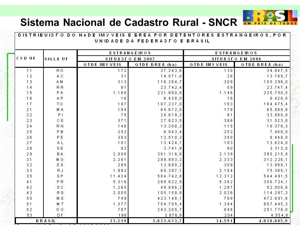 Sistema Nacional de Cadastro Rural - SNCR