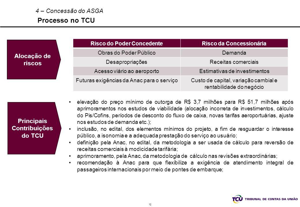 12 4 – Concessão do ASGA Processo no TCU Risco do Poder ConcedenteRisco da Concessionária Obras do Poder PúblicoDemanda DesapropriaçõesReceitas comerc