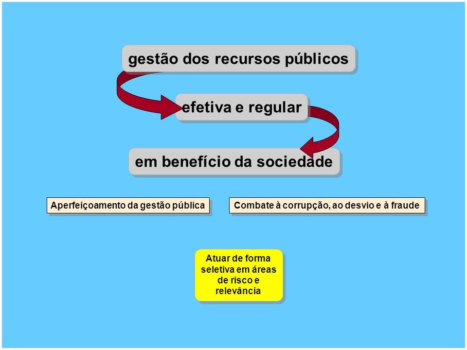 em benefício da sociedade efetiva e regular gestão dos recursos públicos Atuar de forma seletiva em áreas de risco e relevância Aperfeiçoamento da gestão pública Combate à corrupção, ao desvio e à fraude