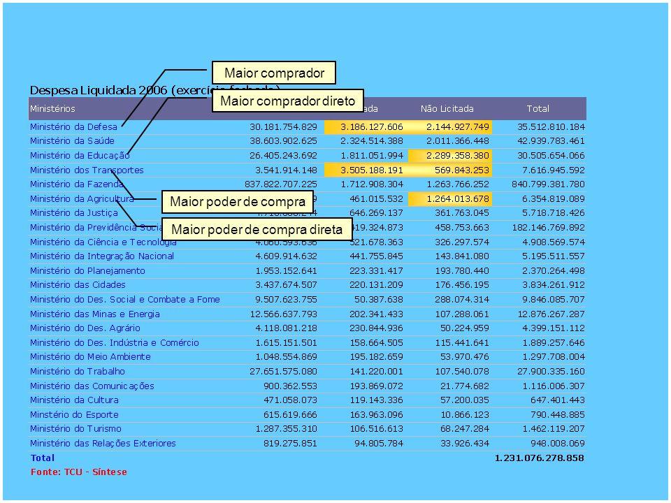 Maior comprador Maior poder de compra Maior poder de compra direta Maior comprador direto
