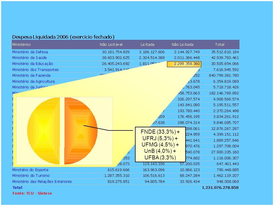 FNDE (33,3%) + UFRJ (5,3%) + UFMG (4,5%) + UnB (4,0%) + UFBA (3,3%)
