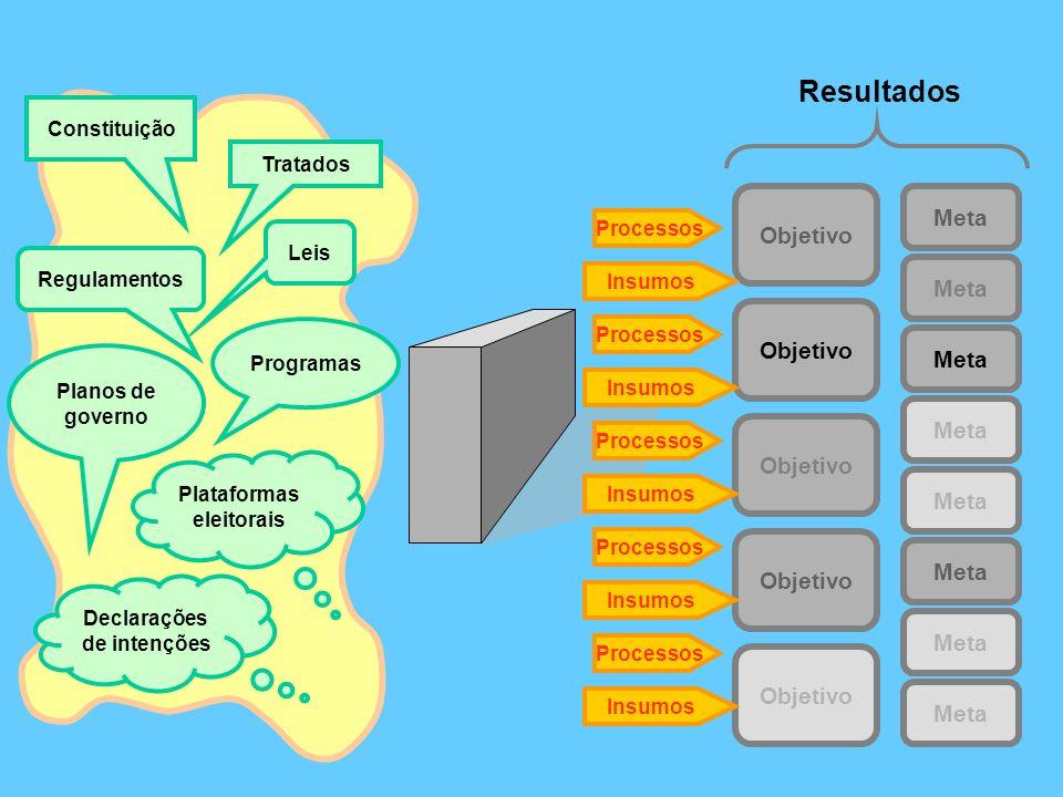 Resultados Objetivo Meta Objetivo Meta Plataformas eleitorais Planos de governo Declarações de intenções Programas Regulamentos Leis Constituição Tratados Processos Insumos Processos Insumos Processos Insumos Processos Insumos Processos Insumos