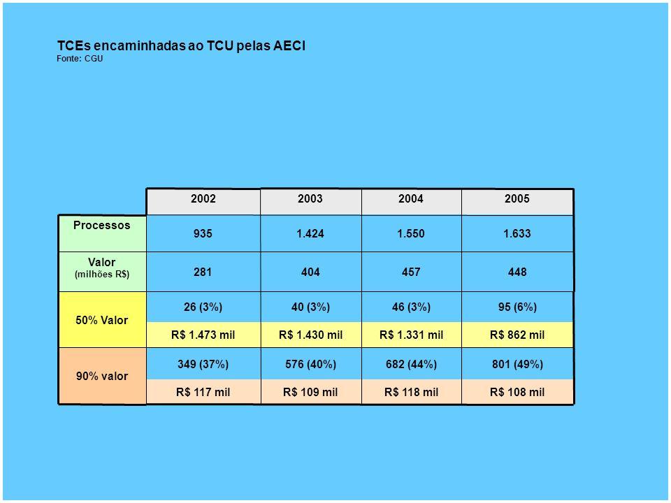 TCEs encaminhadas ao TCU pelas AECI Fonte: CGU 801 (49%)682 (44%)576 (40%)349 (37%) 90% valor R$ 862 milR$ 1.331 milR$ 1.430 milR$ 1.473 mil R$ 108 milR$ 118 milR$ 109 milR$ 117 mil 95 (6%)46 (3%)40 (3%)26 (3%) 50% Valor 448457404281 Valor (milhões R$) 1.6331.5501.424935 Processos 2005200420032002