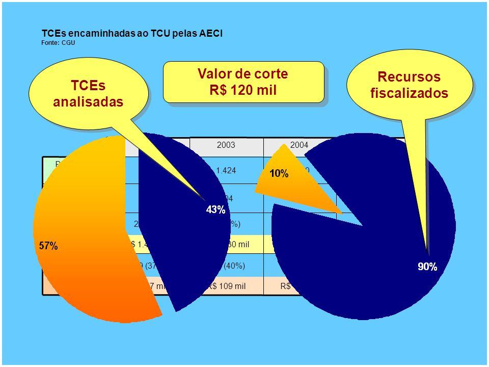 Valor de corte R$ 120 mil TCEs encaminhadas ao TCU pelas AECI Fonte: CGU 801 (49%)682 (44%)576 (40%)349 (37%) 90% valor R$ 862 milR$ 1.331 milR$ 1.430 milR$ 1.473 mil R$ 108 milR$ 118 milR$ 109 milR$ 117 mil 95 (6%)46 (3%)40 (3%)26 (3%) 50% Valor 448457404281 Valor (milhões R$) 1.6331.5501.424935 Processos 2005200420032002 TCEs analisadas Recursos fiscalizados