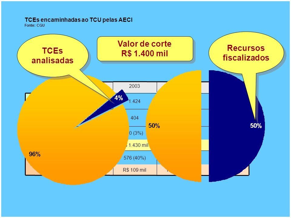 TCEs encaminhadas ao TCU pelas AECI Fonte: CGU 801 (49%)682 (44%)576 (40%)349 (37%) 90% valor R$ 862 milR$ 1.331 milR$ 1.430 milR$ 1.473 mil R$ 108 milR$ 118 milR$ 109 milR$ 117 mil 95 (6%)46 (3%)40 (3%)26 (3%) 50% Valor 448457404281 Valor (milhões R$) 1.6331.5501.424935 Processos 2005200420032002 TCEs analisadas Recursos fiscalizados Valor de corte R$ 1.400 mil