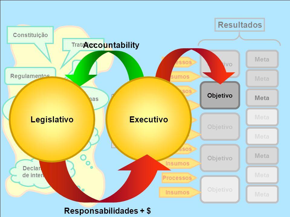 Resultados Objetivo Meta Objetivo Meta Plataformas eleitorais Planos de governo Declarações de intenções Programas Regulamentos Leis Constituição Tratados Processos Insumos Processos Insumos Processos Insumos Processos Insumos Processos Insumos Objetivo ExecutivoLegislativo Accountability Responsabilidades + $
