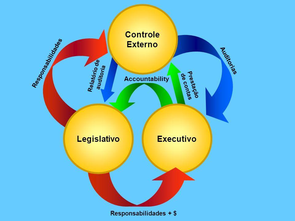 Accountability Responsabilidades + $ Controle Externo Responsabilidades Auditorias ExecutivoLegislativo Prestação de contas Relatório de auditoria