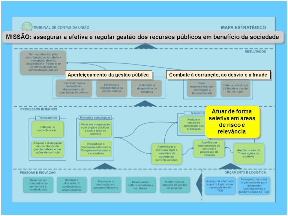 MISSÃO: assegurar a efetiva e regular gestão dos recursos públicos em benefício da sociedade Aperfeiçoamento da gestão pública Combate à corrupção, ao desvio e à fraude Atuar de forma seletiva em áreas de risco e relevância