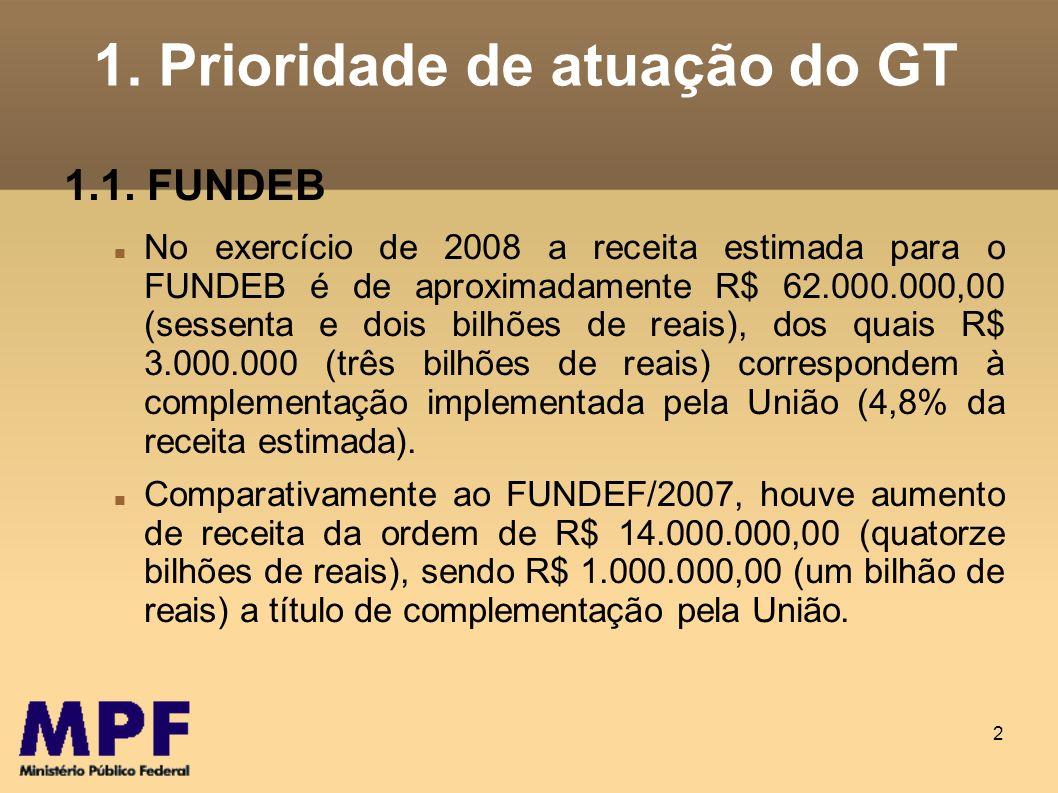2 1. Prioridade de atuação do GT 1.1. FUNDEB No exercício de 2008 a receita estimada para o FUNDEB é de aproximadamente R$ 62.000.000,00 (sessenta e d