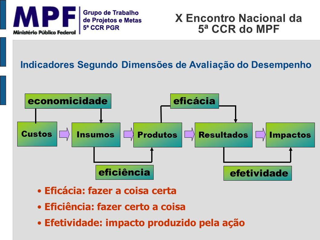 X Encontro Nacional da 5ª CCR do MPF Insumos ProdutosResultados eficiência eficácia efetividade Impactos Eficácia: fazer a coisa certa Eficiência: faz