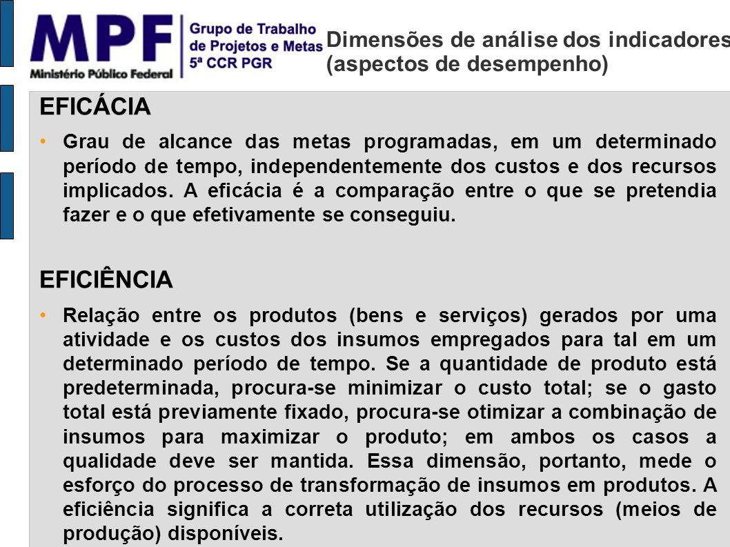 Dimensões de análise dos indicadores (aspectos de desempenho) EFICÁCIA Grau de alcance das metas programadas, em um determinado período de tempo, inde