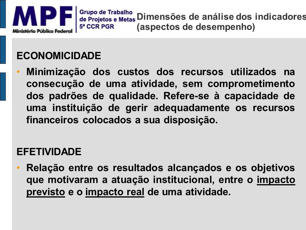Dimensões de análise dos indicadores (aspectos de desempenho) ECONOMICIDADE Minimização dos custos dos recursos utilizados na consecução de uma ativid