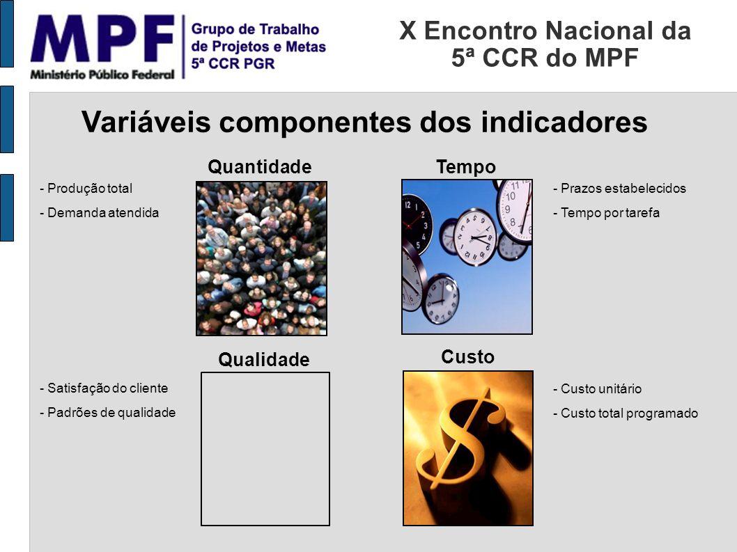 X Encontro Nacional da 5ª CCR do MPF Variáveis componentes dos indicadores QuantidadeTempo Qualidade Custo - Produção total - Demanda atendida - Prazo