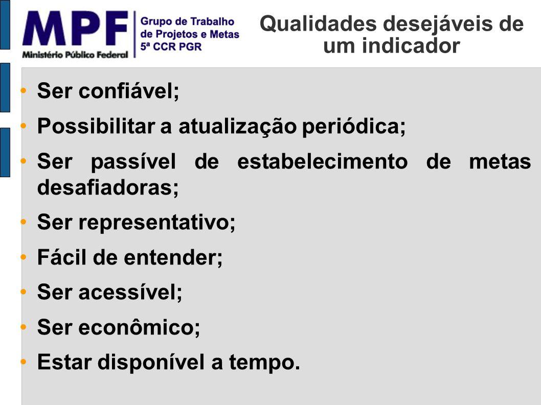 Qualidades desejáveis de um indicador Ser confiável; Possibilitar a atualização periódica; Ser passível de estabelecimento de metas desafiadoras; Ser