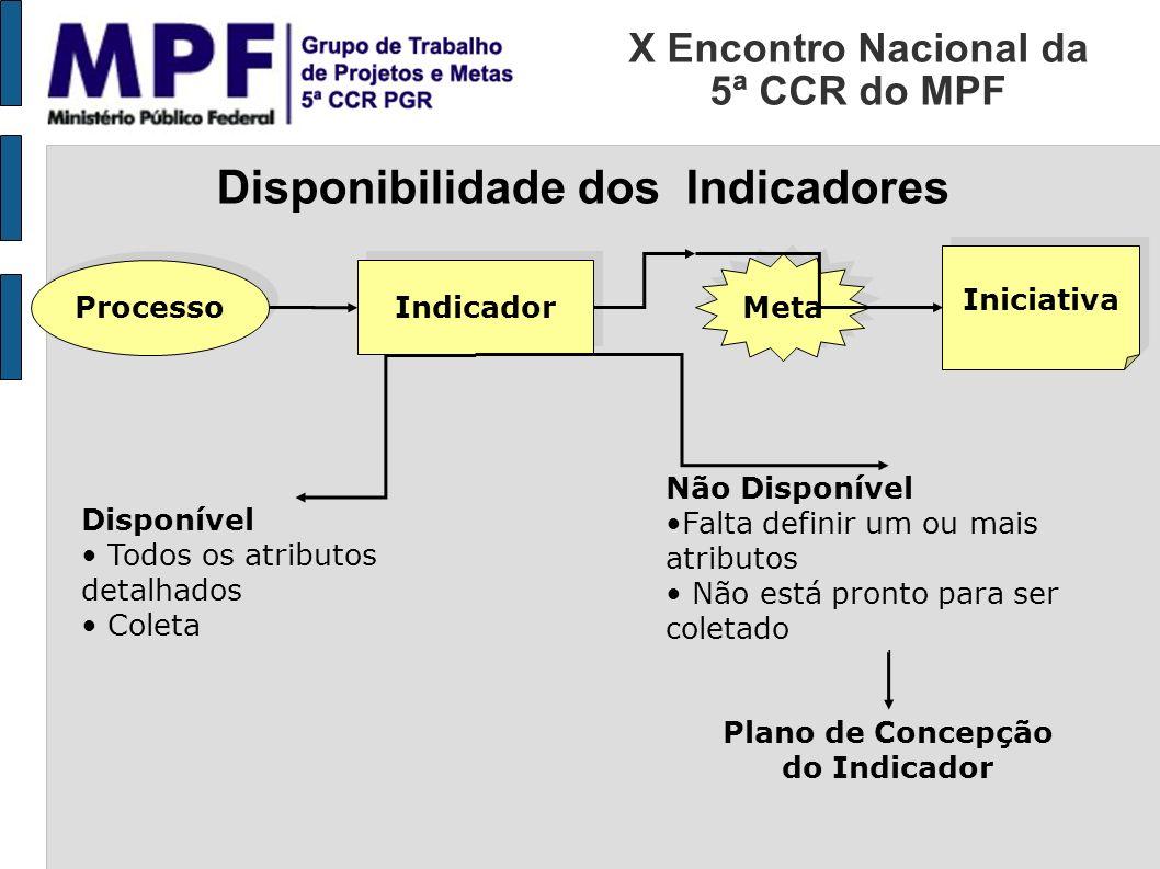 X Encontro Nacional da 5ª CCR do MPF Disponibilidade dos Indicadores Processo Indicador Meta Iniciativa Disponível Todos os atributos detalhados Colet