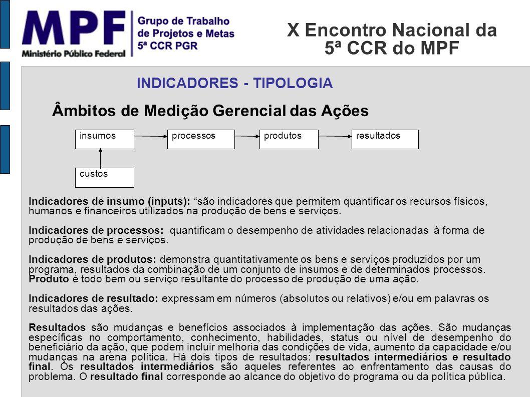 X Encontro Nacional da 5ª CCR do MPF INDICADORES - TIPOLOGIA insumosprocessosprodutosresultados custos Âmbitos de Medição Gerencial das Ações Indicado