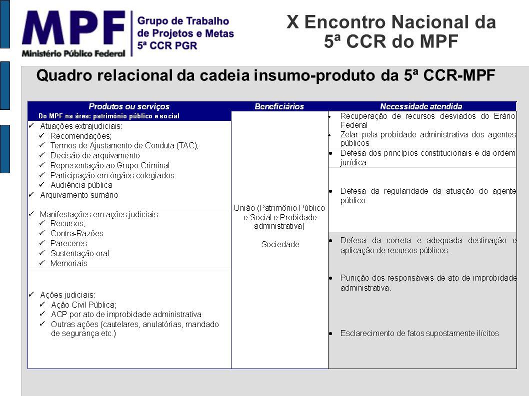 X Encontro Nacional da 5ª CCR do MPF Quadro relacional da cadeia insumo-produto da 5ª CCR-MPF