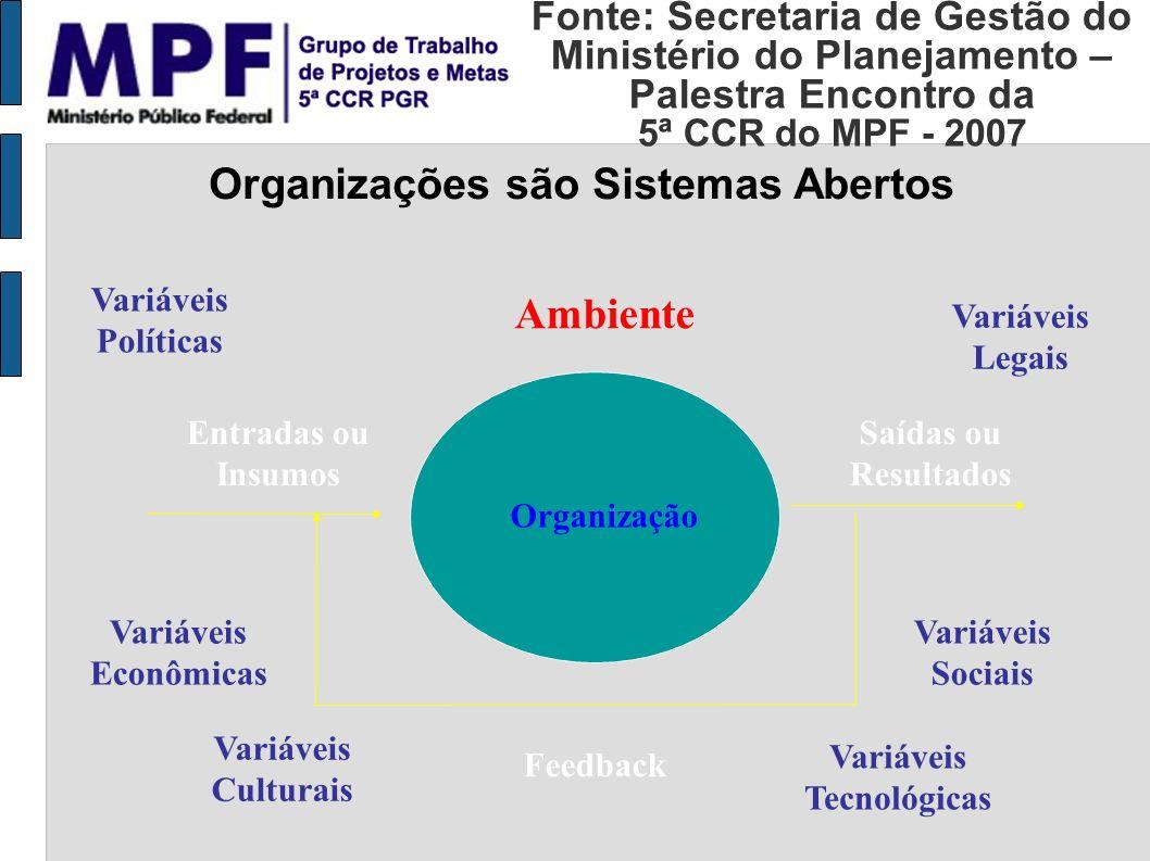 Fonte: Secretaria de Gestão do Ministério do Planejamento – Palestra Encontro da 5ª CCR do MPF - 2007 Entradas ou Insumos Saídas ou Resultados Feedbac