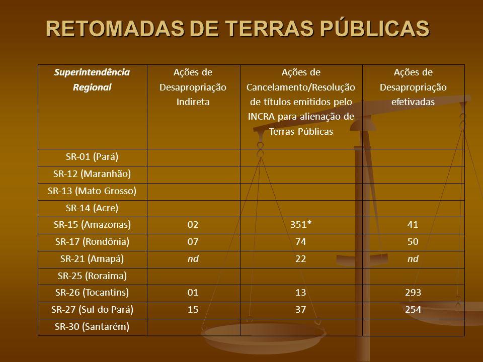 RETOMADAS DE TERRAS PÚBLICAS Superintendência Regional Ações de Desapropriação Indireta Ações de Cancelamento/Resolução de títulos emitidos pelo INCRA para alienação de Terras Públicas Ações de Desapropriação efetivadas SR-01 (Pará) SR-12 (Maranhão) SR-13 (Mato Grosso) SR-14 (Acre) SR-15 (Amazonas)02351*41 SR-17 (Rondônia)077450 SR-21 (Amapá)nd22nd SR-25 (Roraima) SR-26 (Tocantins)0113293 SR-27 (Sul do Pará)1537254 SR-30 (Santarém)