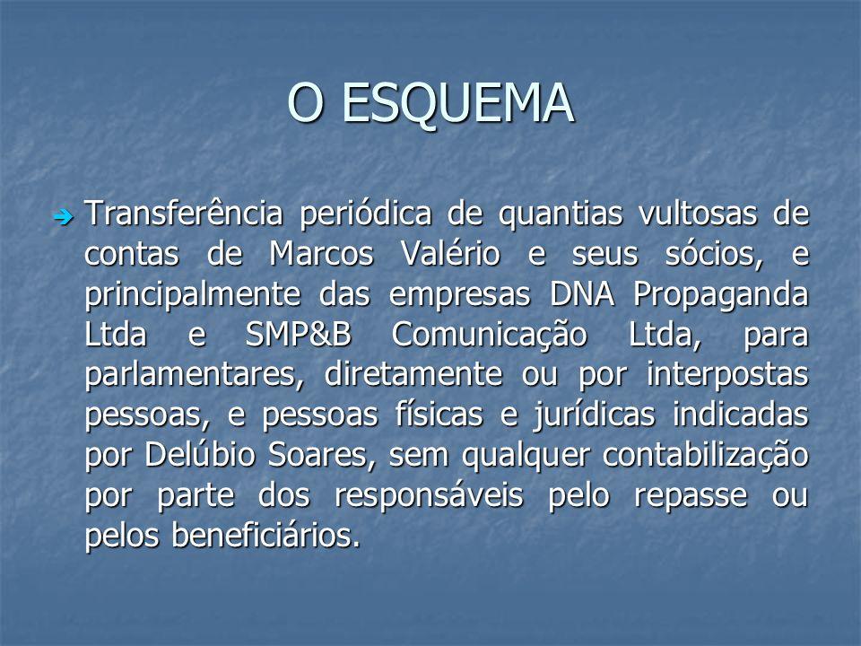 O ESQUEMA Transferência periódica de quantias vultosas de contas de Marcos Valério e seus sócios, e principalmente das empresas DNA Propaganda Ltda e