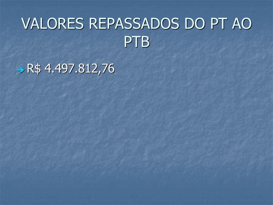 VALORES REPASSADOS DO PT AO PTB R$ 4.497.812,76 R$ 4.497.812,76