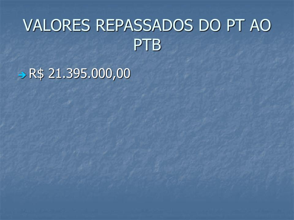 VALORES REPASSADOS DO PT AO PTB R$ 21.395.000,00 R$ 21.395.000,00
