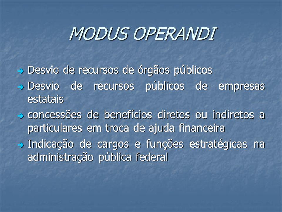 MODUS OPERANDI Desvio de recursos de órgãos públicos Desvio de recursos de órgãos públicos Desvio de recursos públicos de empresas estatais Desvio de
