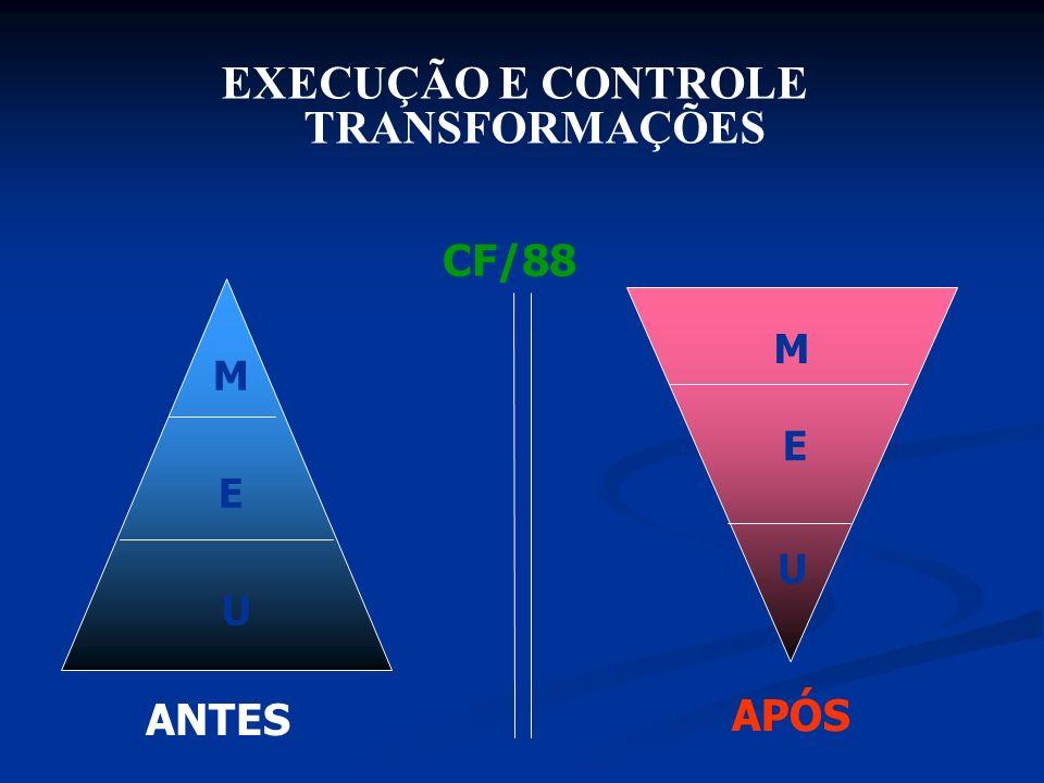 EXECUÇÃO E CONTROLE TRANSFORMAÇÕES ANTES APÓS M E U CF/88 M E U