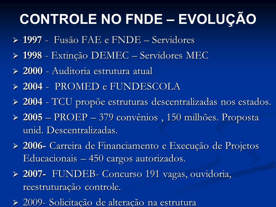 CONTROLE NO FNDE – EVOLUÇÃO 1997 - Fusão FAE e FNDE – Servidores 1997 - Fusão FAE e FNDE – Servidores 1998 - Extinção DEMEC – Servidores MEC 1998 - Ex