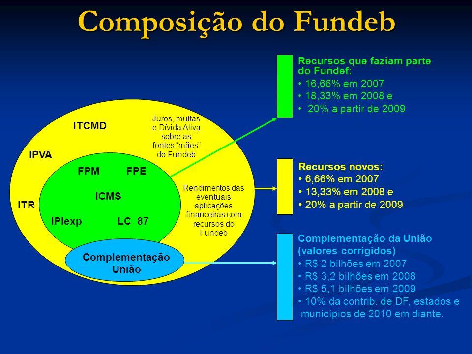 Composição do Fundeb FPM FPE ICMS IPIexp LC 87 ITR ITCMD IPVA Complementação União Juros, multas e Dívida Ativa sobre as fontes mães do Fundeb Rendime