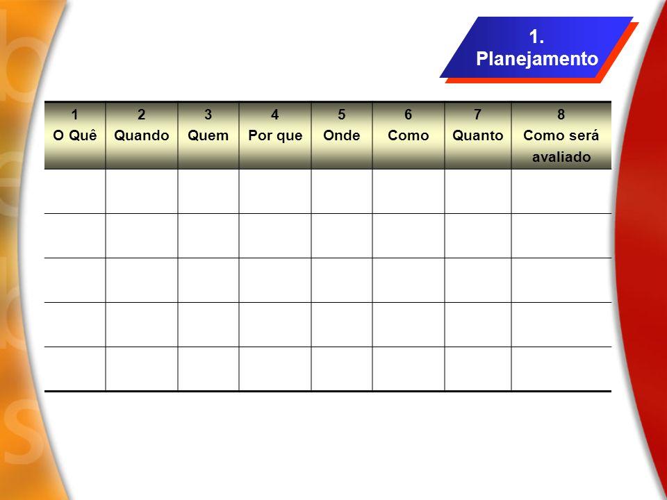1. Planejamento 1. Planejamento 1 O Quê 2 Quando 3 Quem 4 Por que 5 Onde 6 Como 7 Quanto 8 Como será avaliado