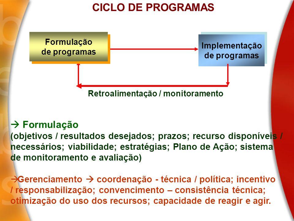 Retroalimentação / monitoramento Formulação de programas Formulação de programas Implementação de programas Implementação de programas CICLO DE PROGRA